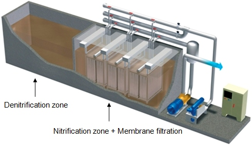 WASTEWATER TREATMENT PLANTS BIG-MF